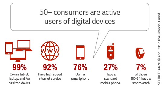 Fifty_plus_consumers_are_active_users_of_digital-devices